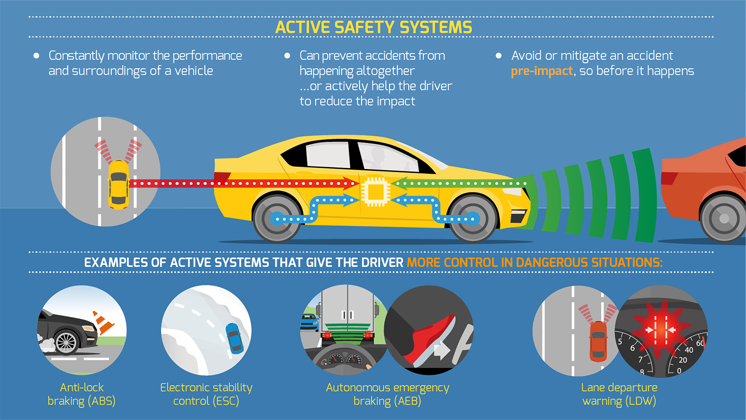 Active Safety Systems What Are They And How Do They Work Roadsafetyfacts Eu